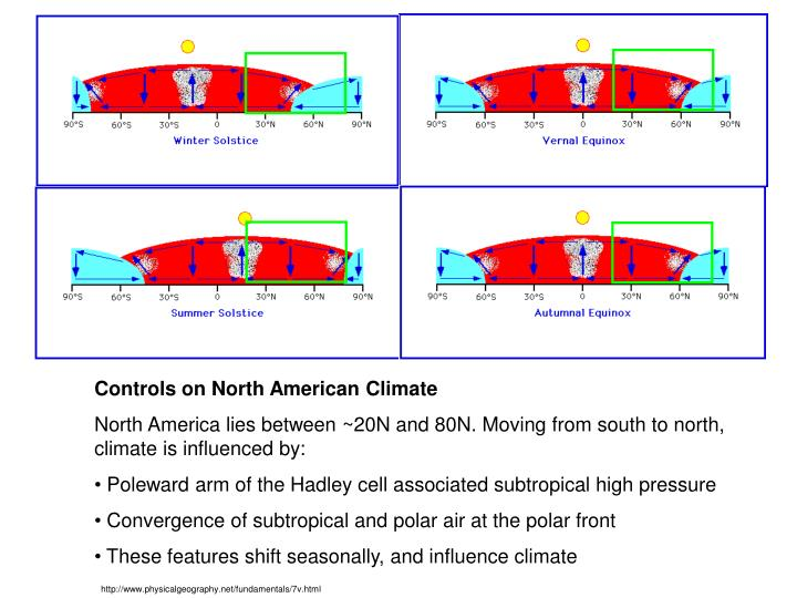 Controls on North American Climate