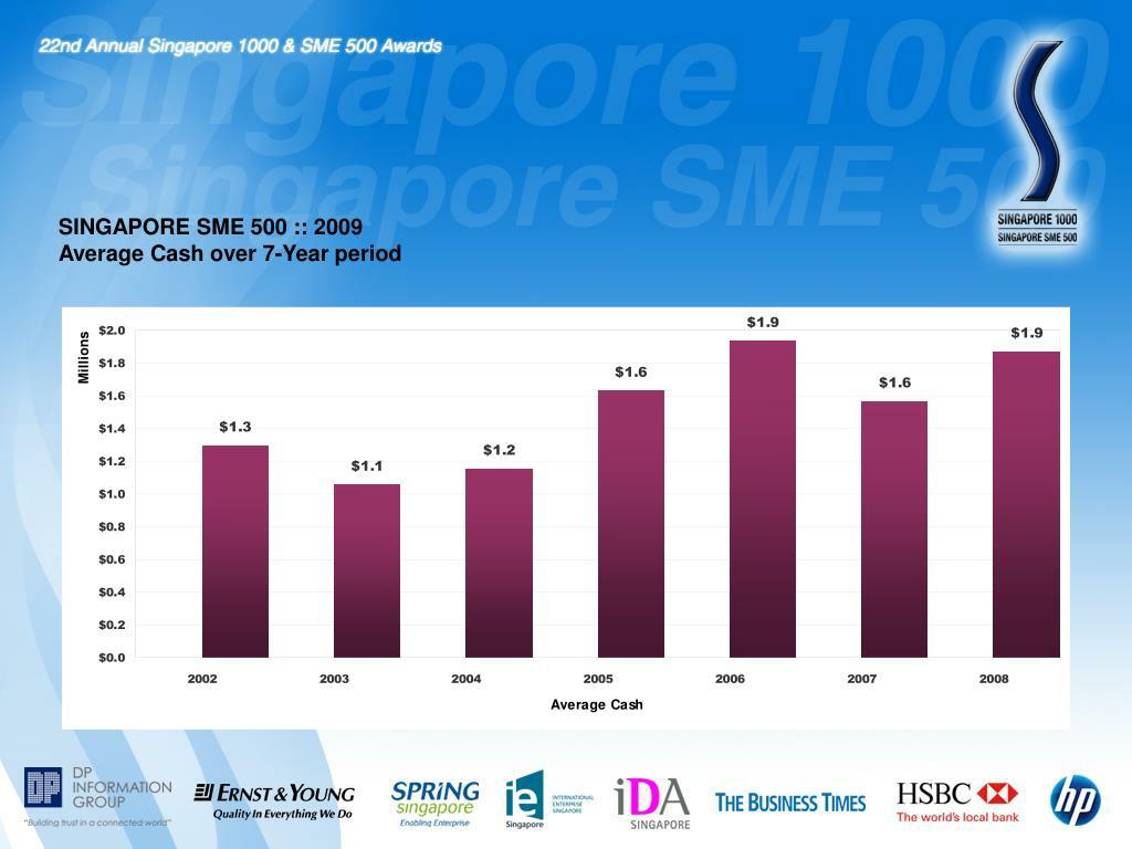 SINGAPORE SME 500 :: 2009