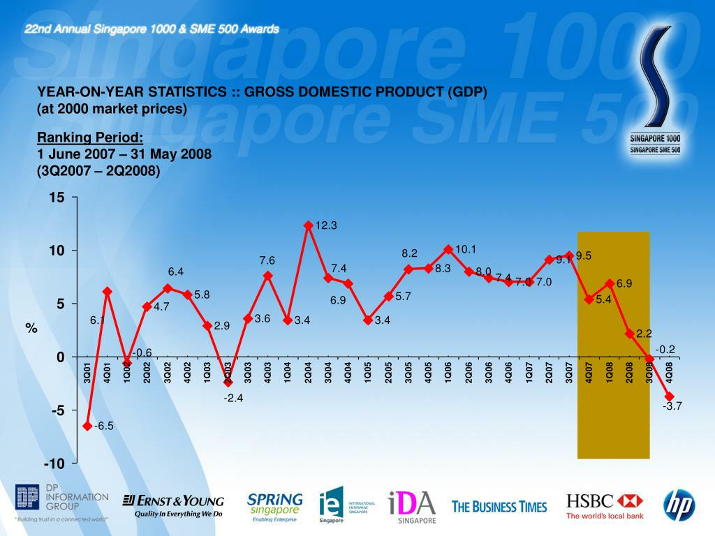 YEAR-ON-YEAR STATISTICS :: GROSS DOMESTIC PRODUCT (GDP)