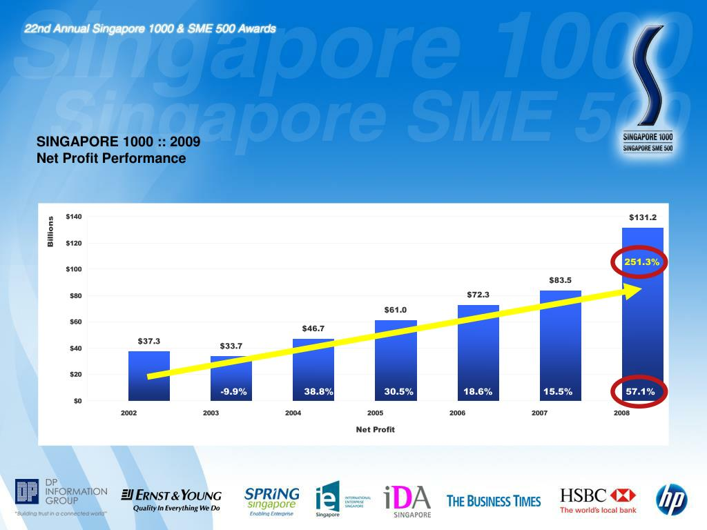 SINGAPORE 1000 :: 2009