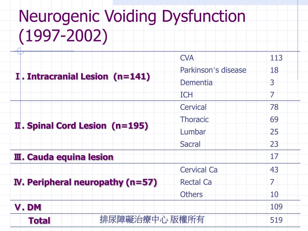 Neurogenic Voiding Dysfunction