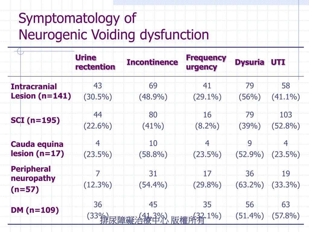 Symptomatology of