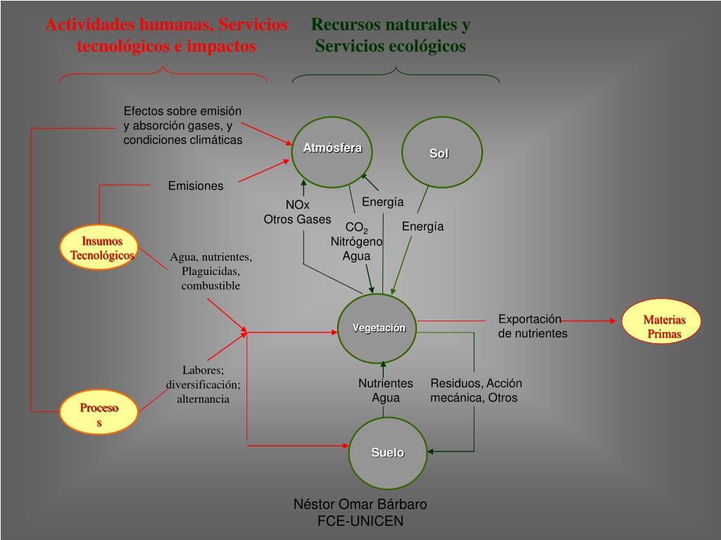 Recursos naturales y Servicios ecológicos