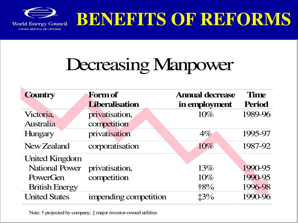 BENEFITS OF REFORMS