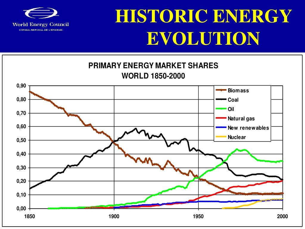 HISTORIC ENERGY EVOLUTION