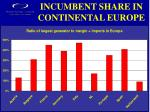 incumbent share in continental europe