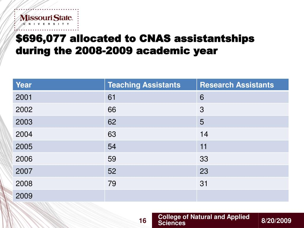 $696,077 allocated to CNAS assistantships during the 2008-2009 academic year