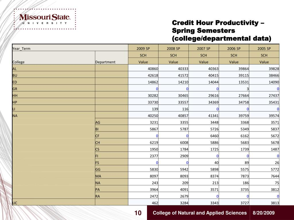 Credit Hour Productivity – Spring Semesters (college/departmental data)