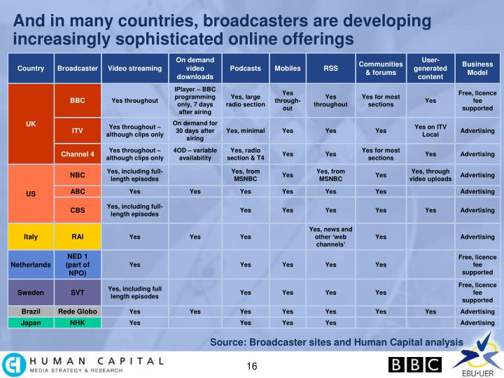 And in many countries, broadcasters are developing increasingly sophisticated online offerings