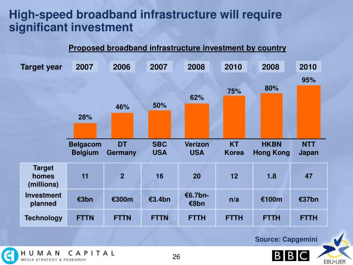 High-speed broadband infrastructure will require significant investment