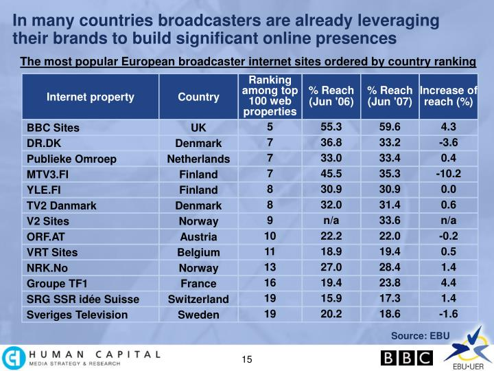 In many countries broadcasters are already leveraging their brands to build significant online presences