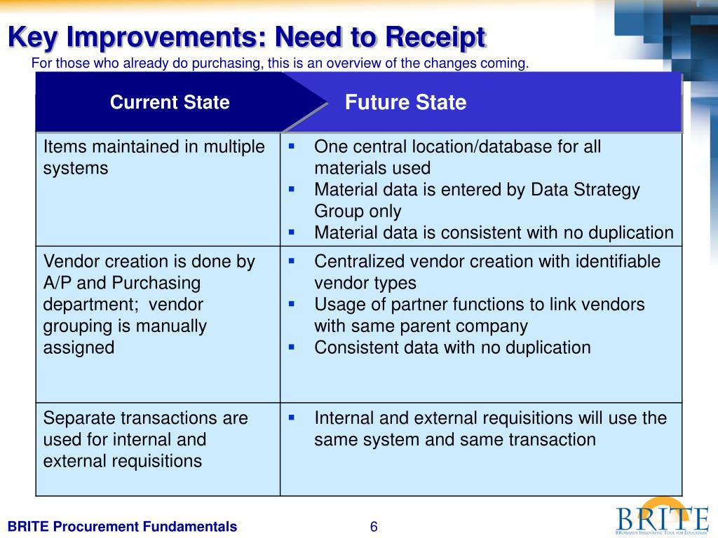 Key Improvements: Need to Receipt