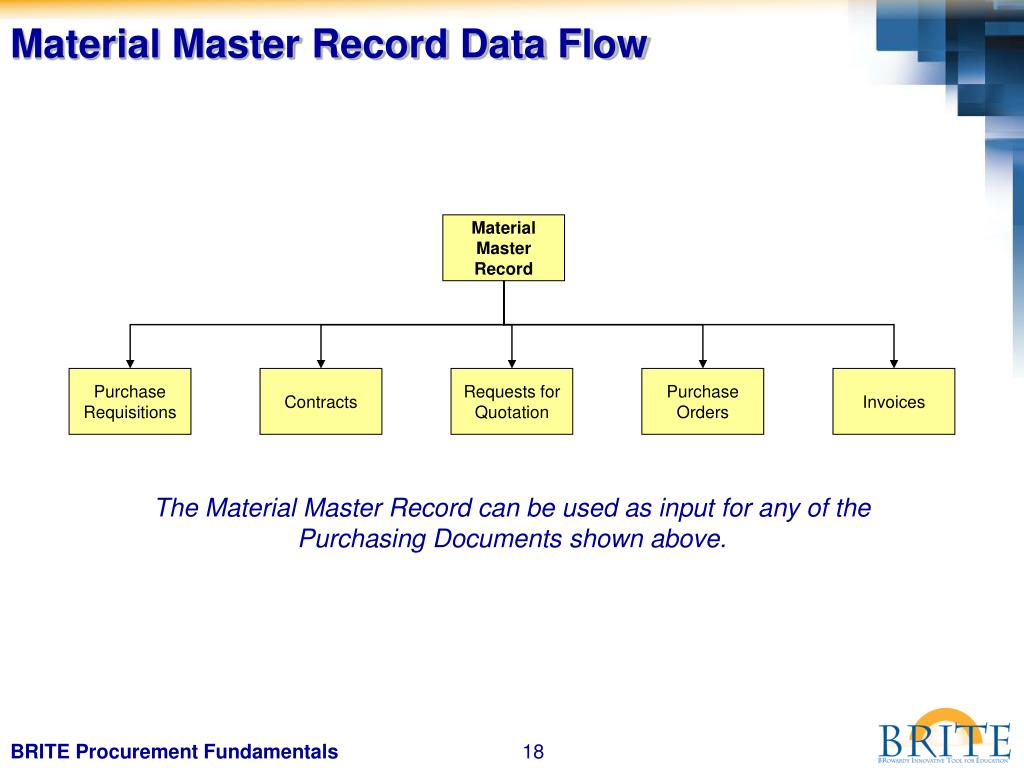 Material Master Record Data Flow