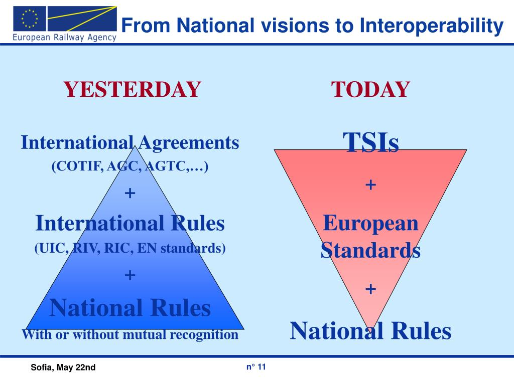 From National visions to Interoperability