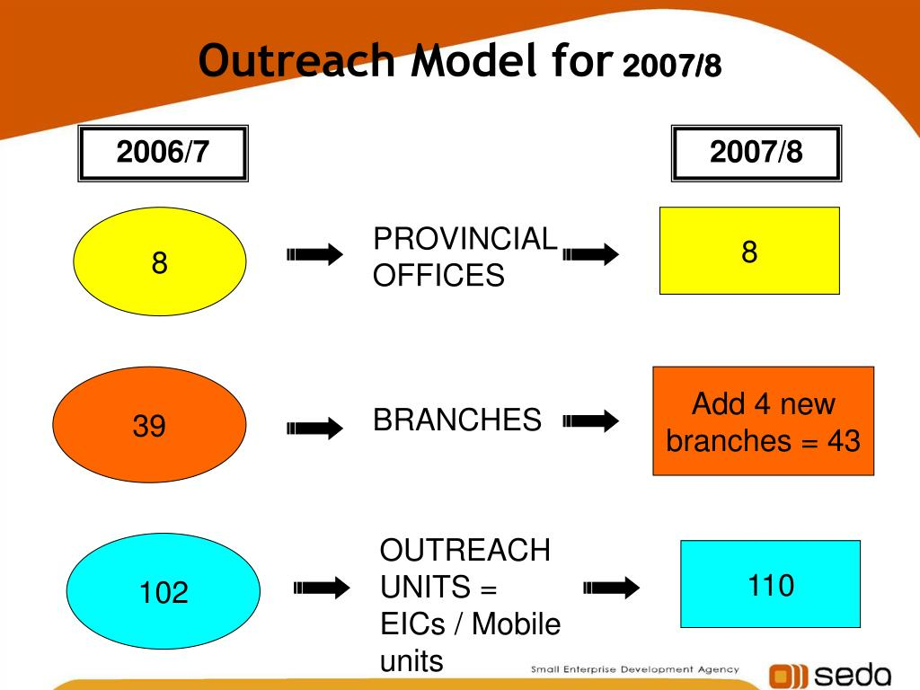 Outreach Model for