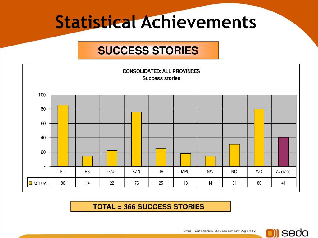 Statistical Achievements