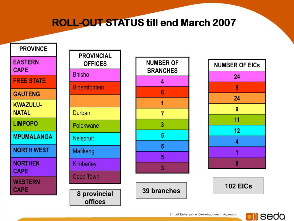 ROLL-OUT STATUS till end March 2007