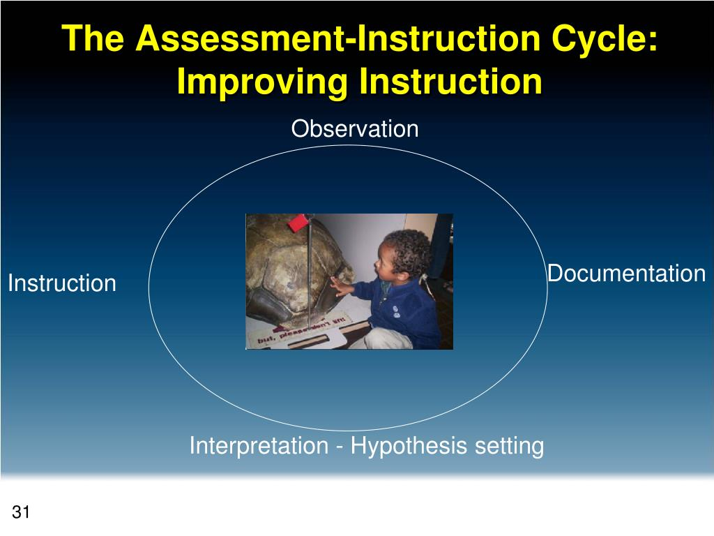 The Assessment-Instruction Cycle: Improving Instruction