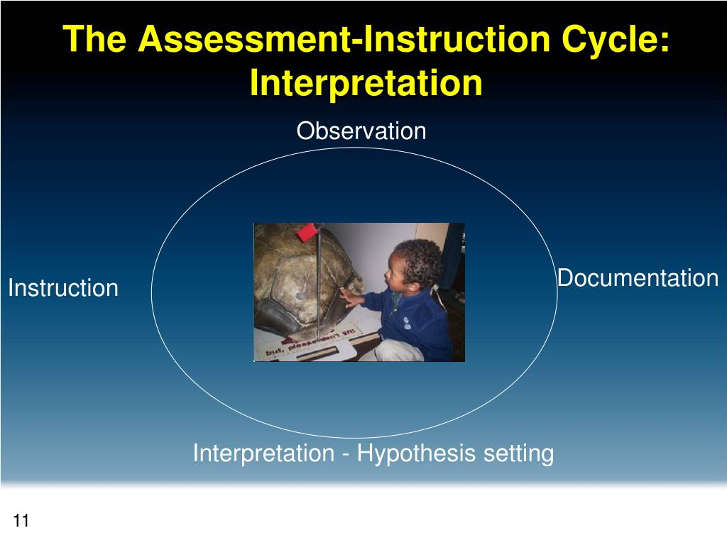 The Assessment-Instruction Cycle: Interpretation