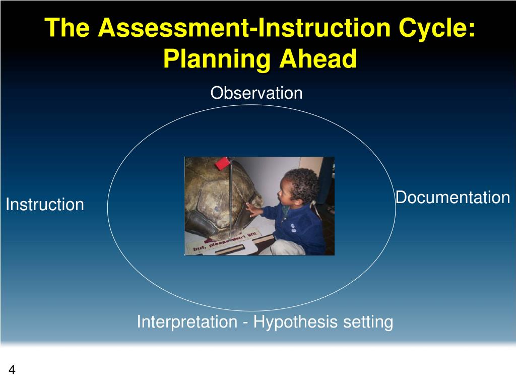 The Assessment-Instruction Cycle: Planning Ahead