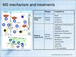 ms mechanism and treatments