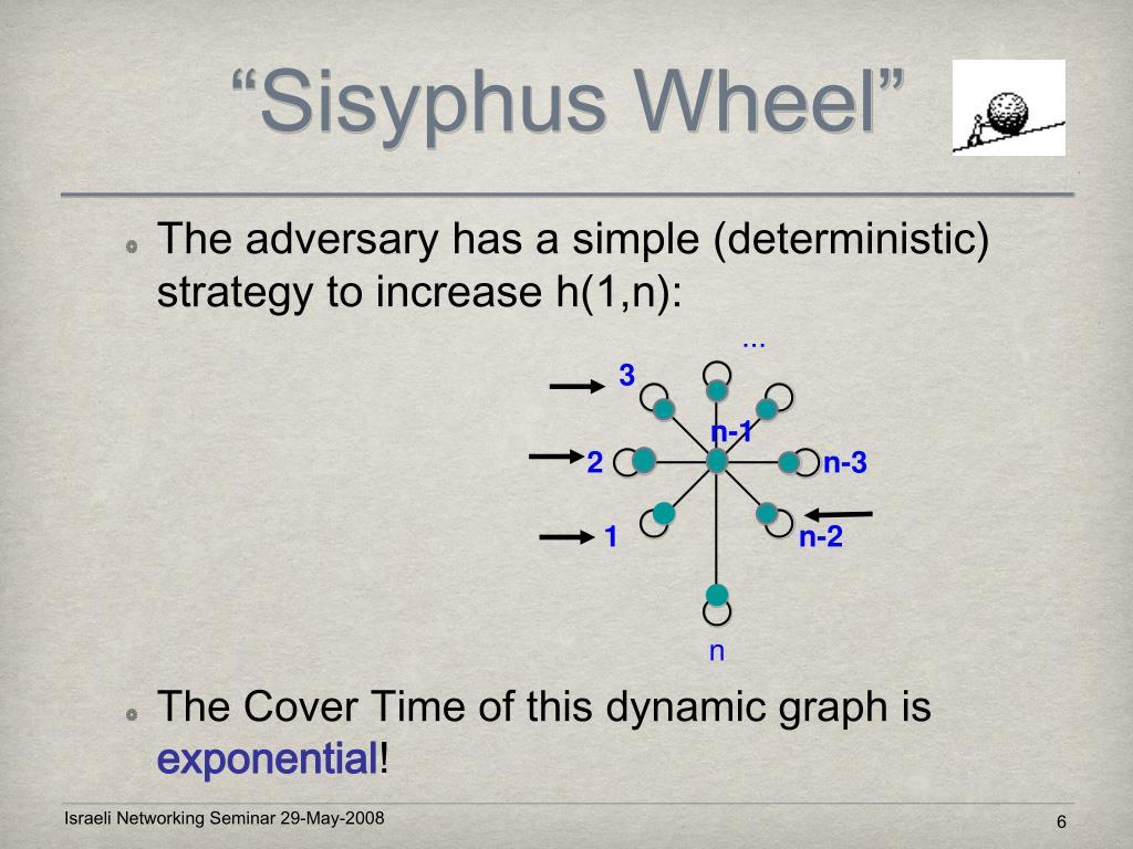 """Sisyphus Wheel"""