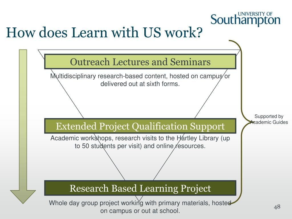 How does Learn with US work?