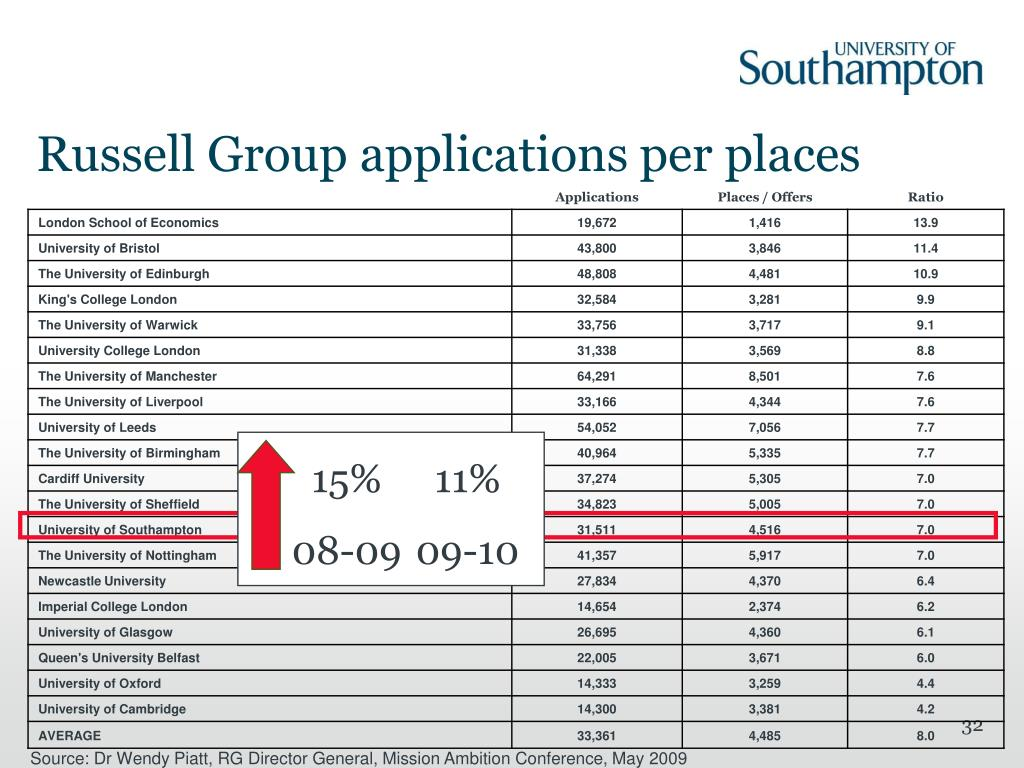 Russell Group applications per places