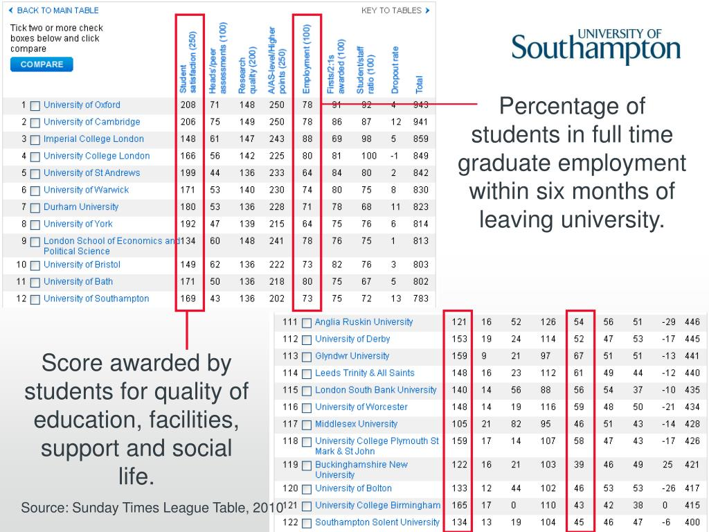 Percentage of students in full time graduate employment within six months of leaving university.
