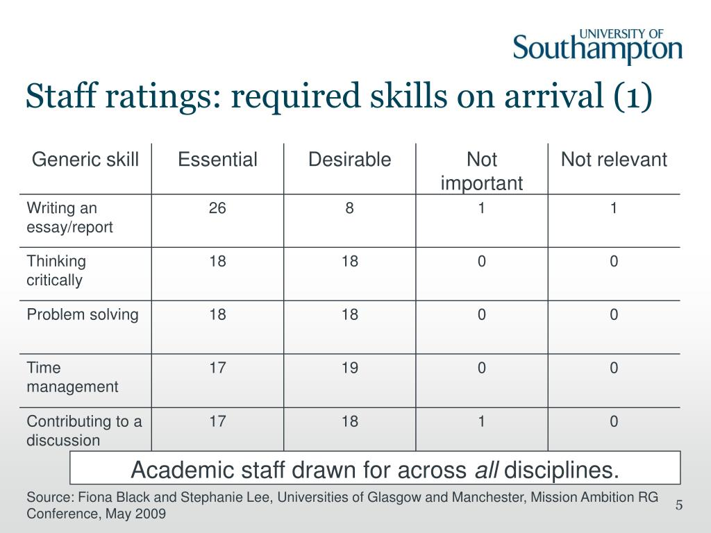 Staff ratings: required skills on arrival (1)