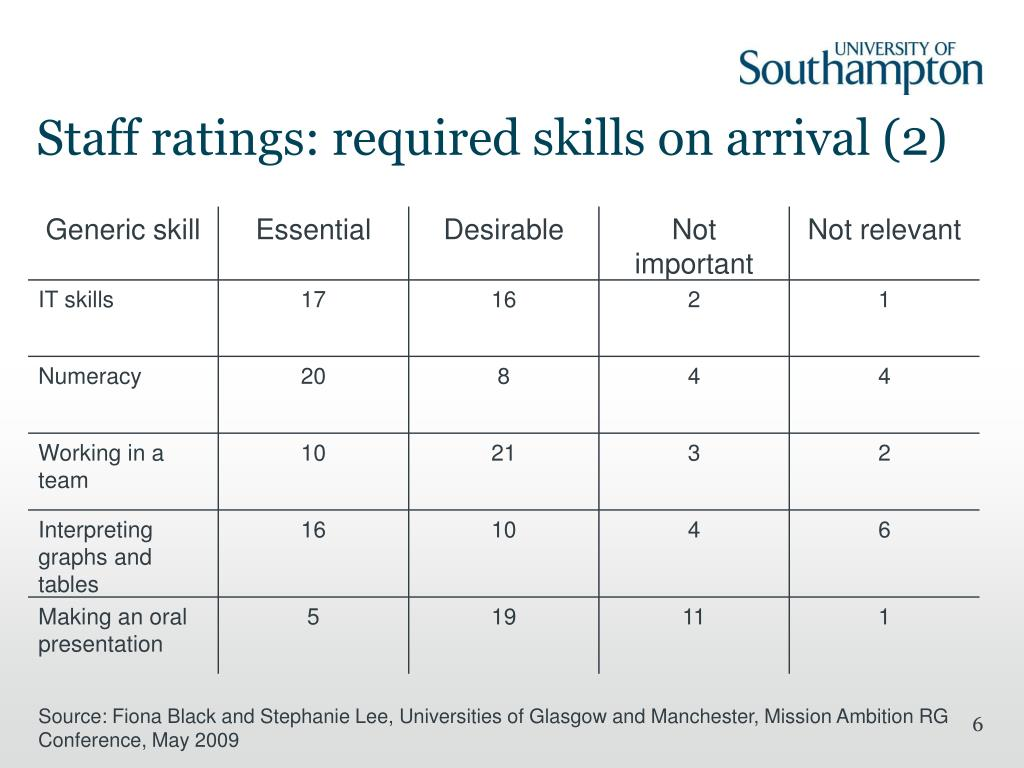 Staff ratings: required skills on arrival (2)
