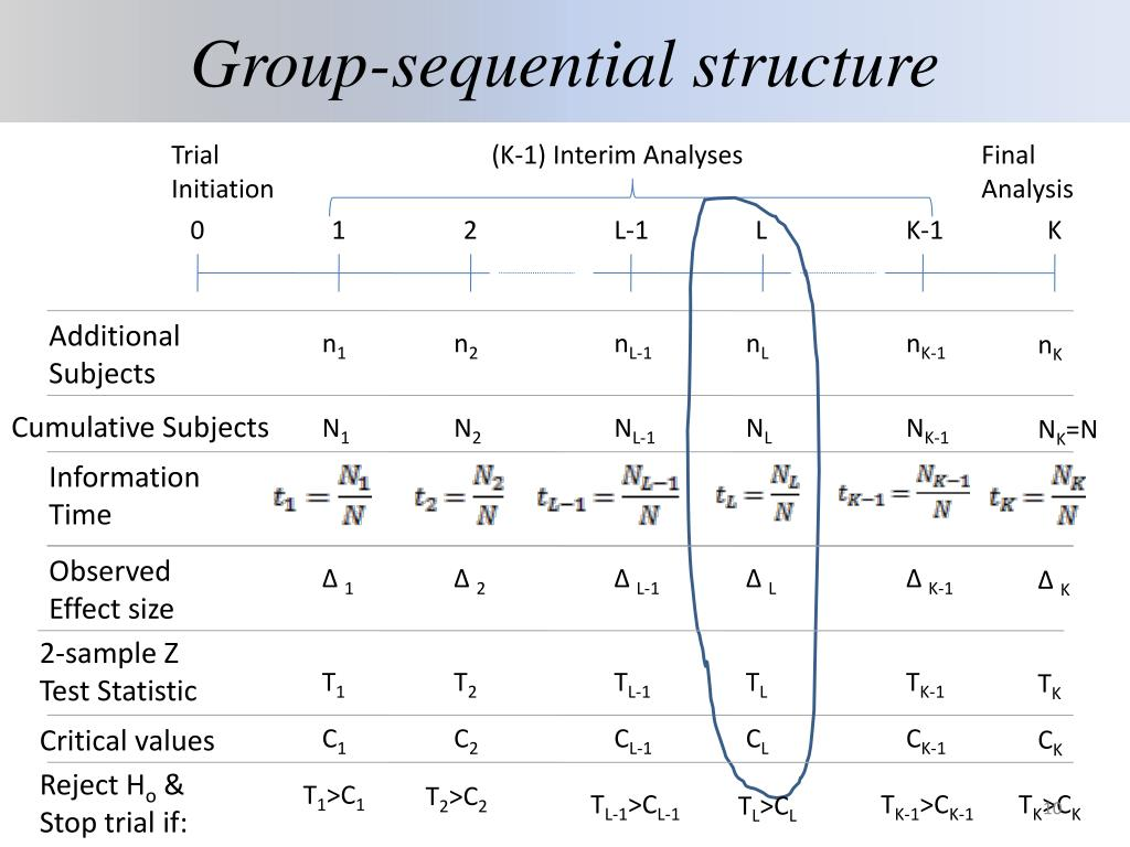 Group-sequential structure