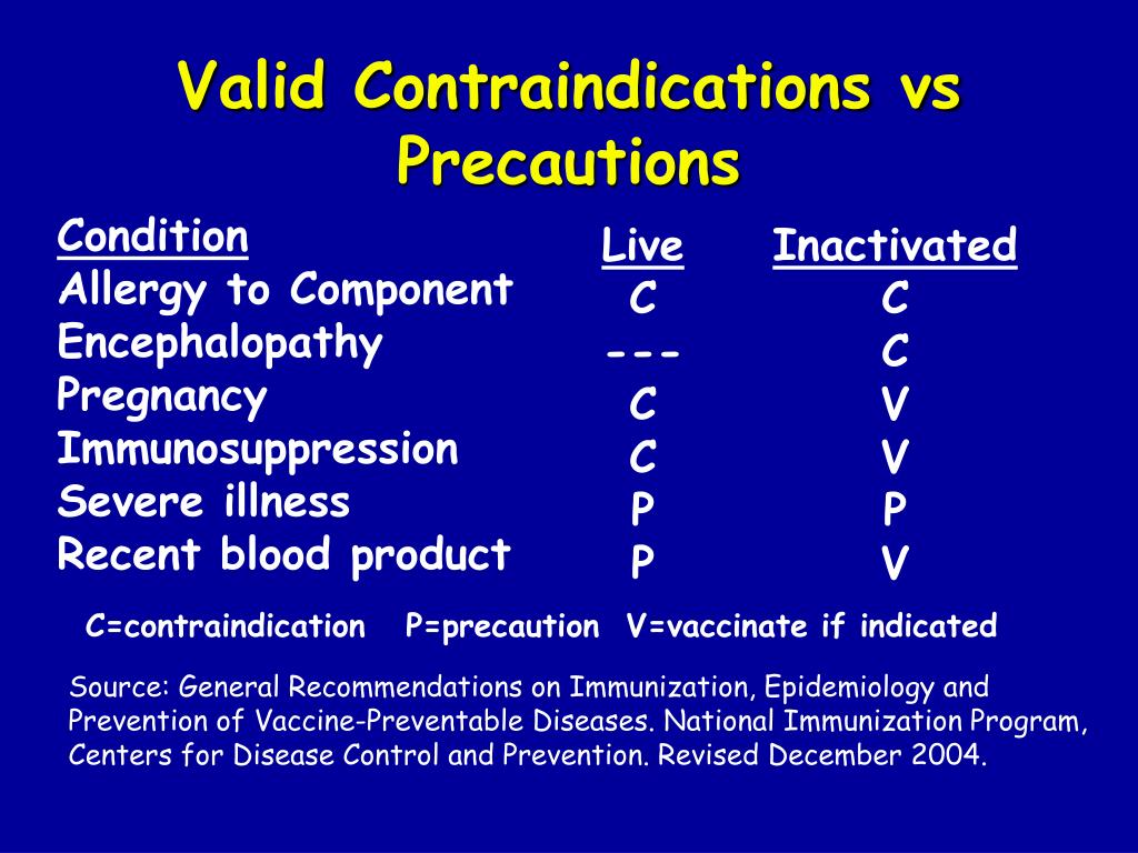 Valid Contraindications vs Precautions