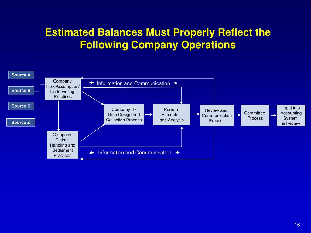 Estimated Balances Must Properly Reflect the Following Company Operations