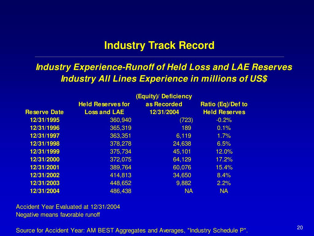 Industry Track Record
