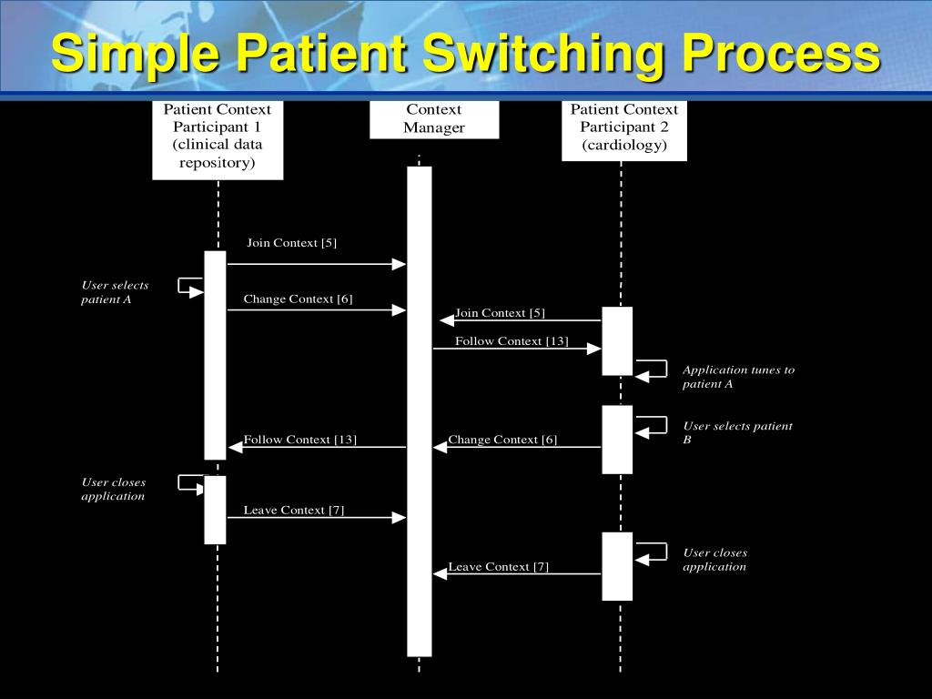 Simple Patient Switching Process