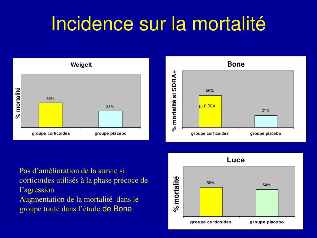 Incidence sur la mortalité