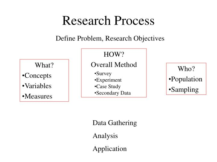 explain research methodology A guide to using qualitative research methodology contents 1 what is qualitative research aims, uses and ethical issues a) what is qualitative research.