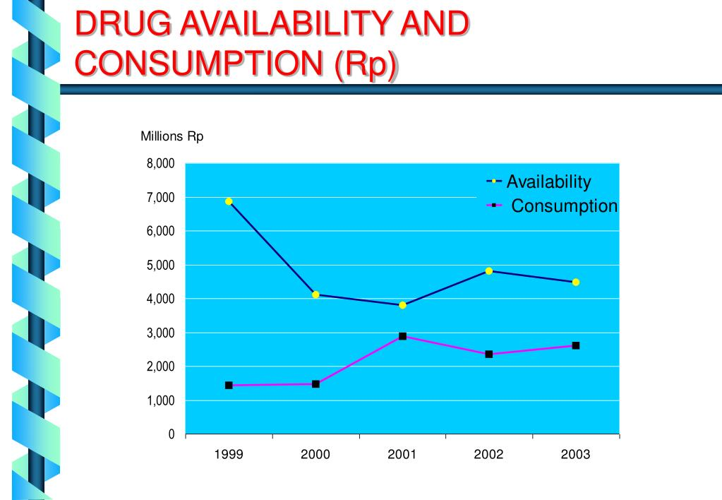 DRUG AVAILABILITY AND CONSUMPTION (Rp)