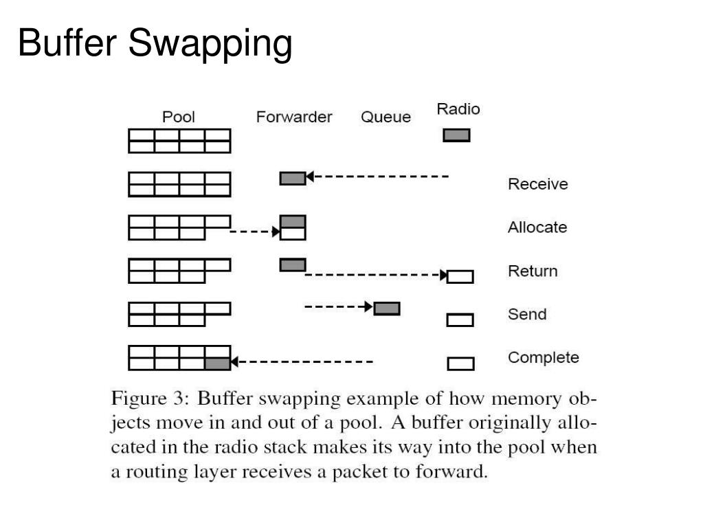 Buffer Swapping