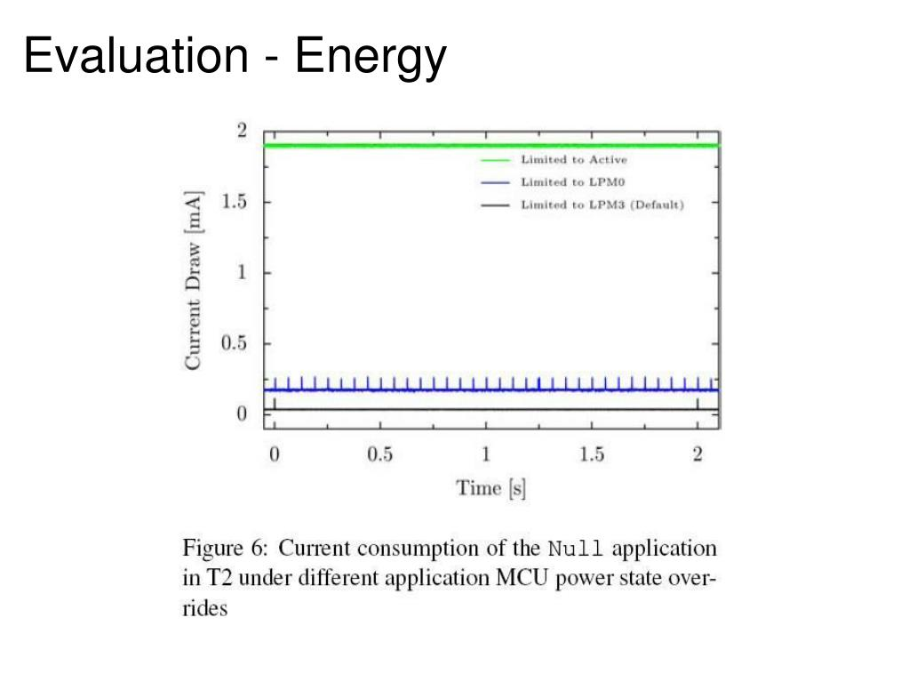 Evaluation - Energy