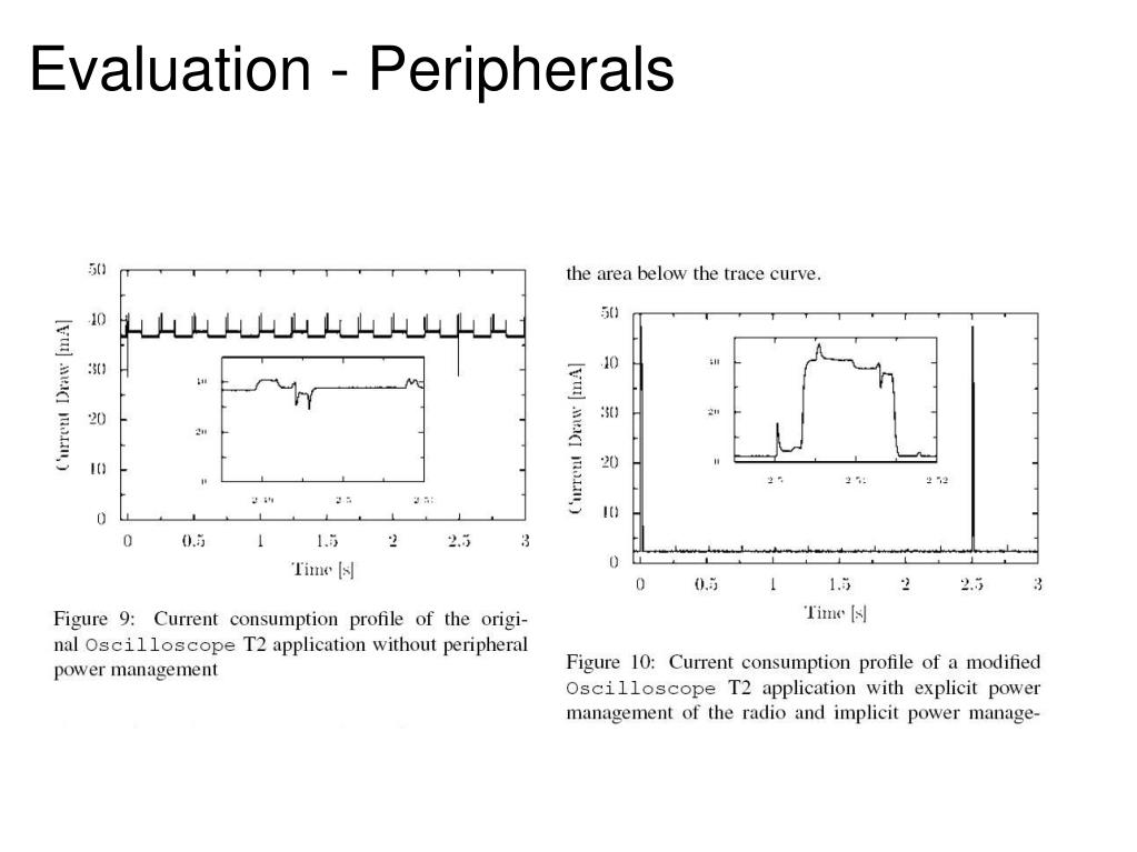 Evaluation - Peripherals
