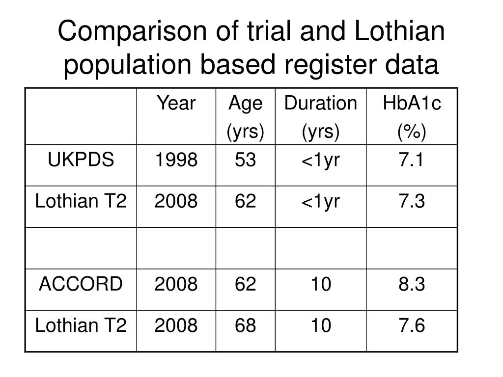 Comparison of trial and Lothian population based register data