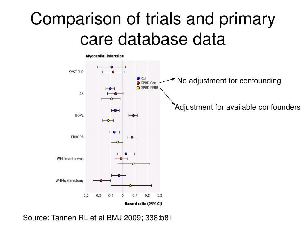 Comparison of trials and primary care database data