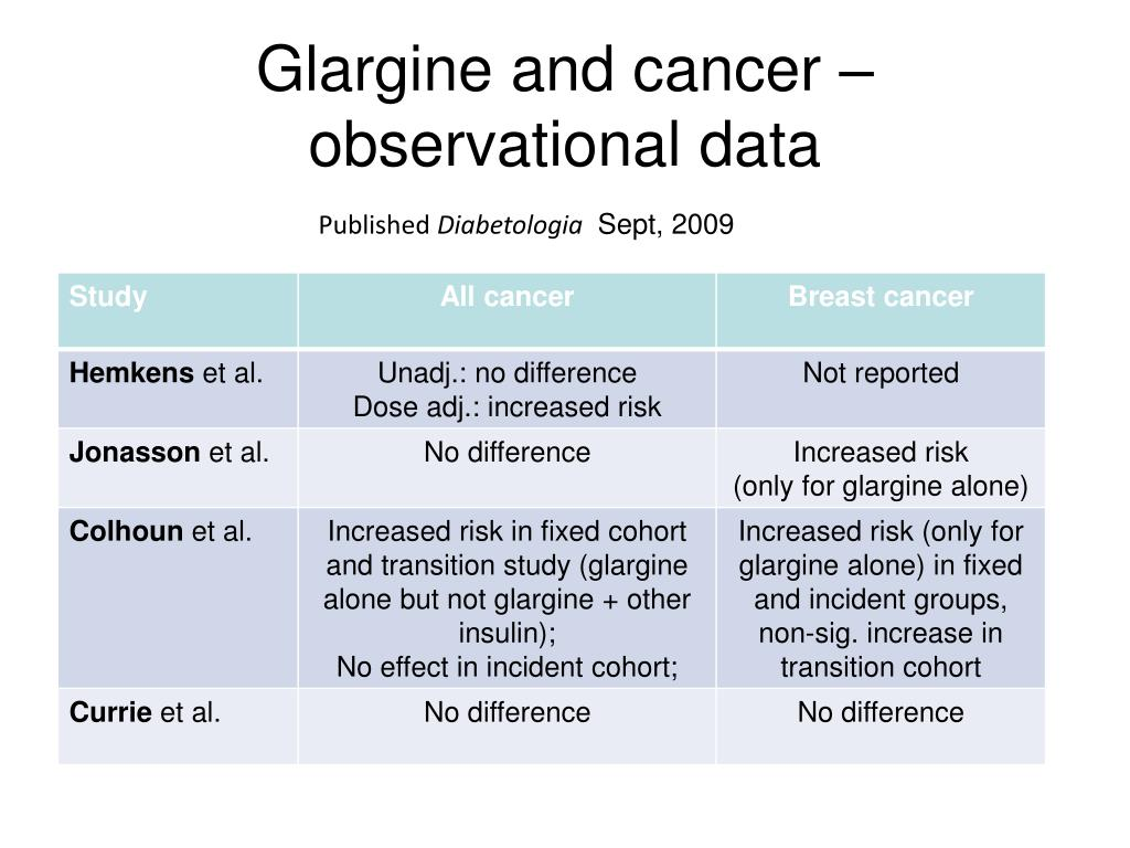 Glargine and cancer – observational data