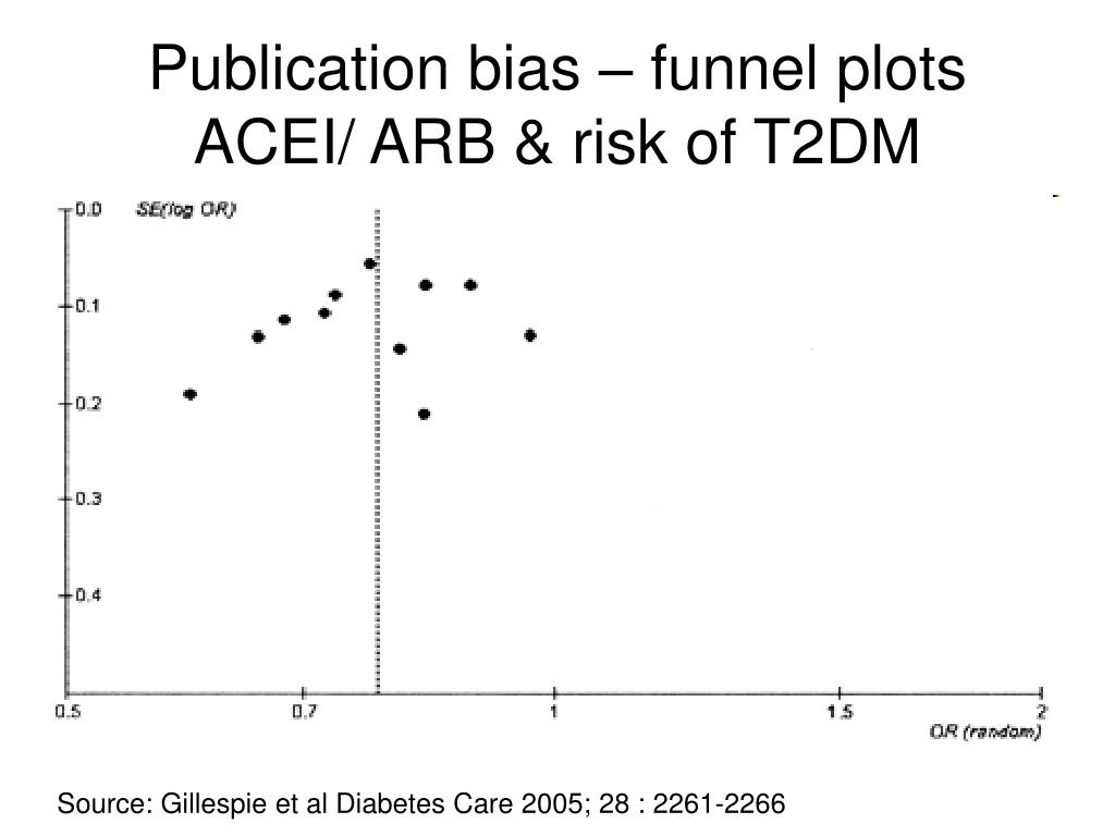 Publication bias – funnel plots