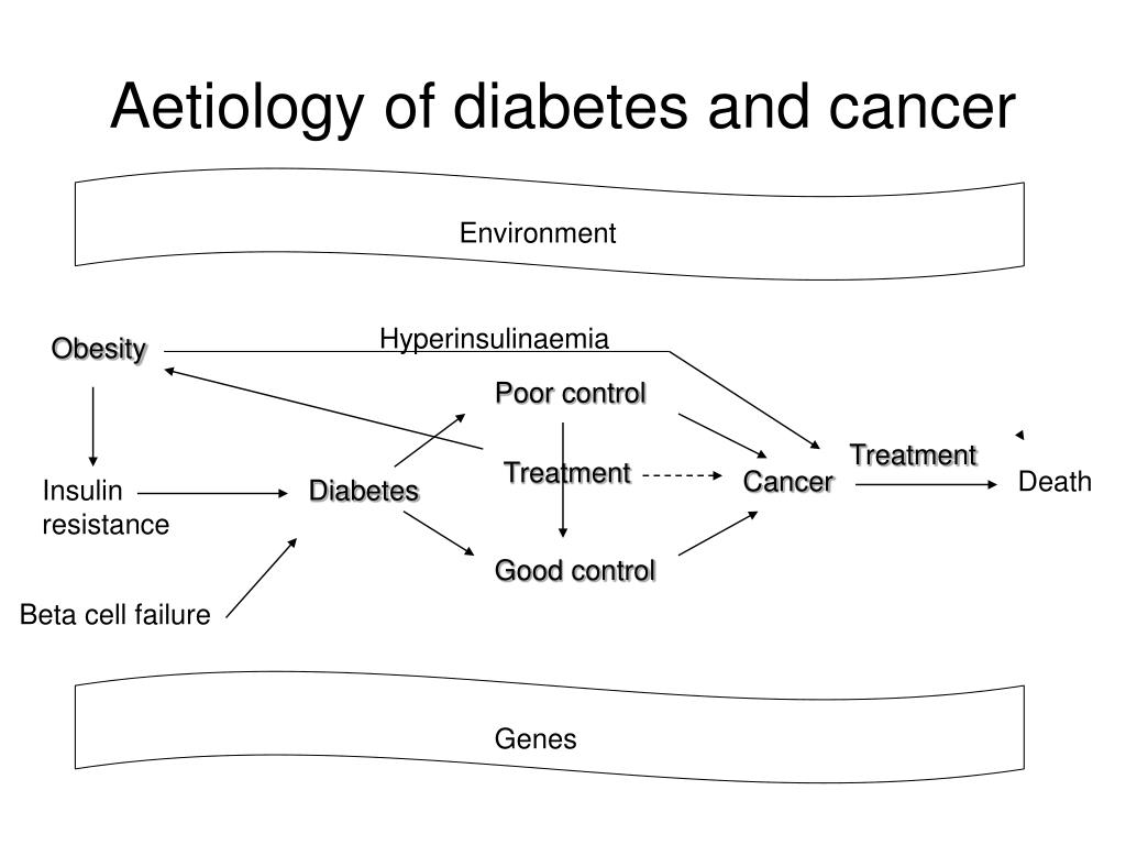 Aetiology of diabetes and cancer