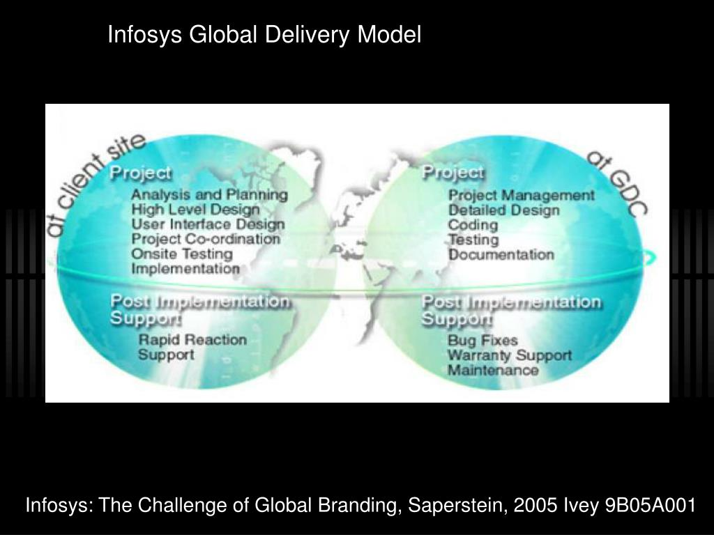 Infosys Global Delivery Model