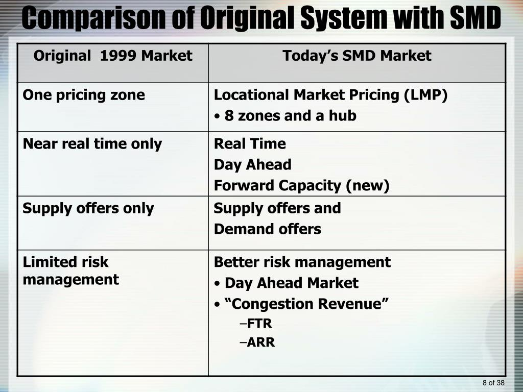 Comparison of Original System with SMD