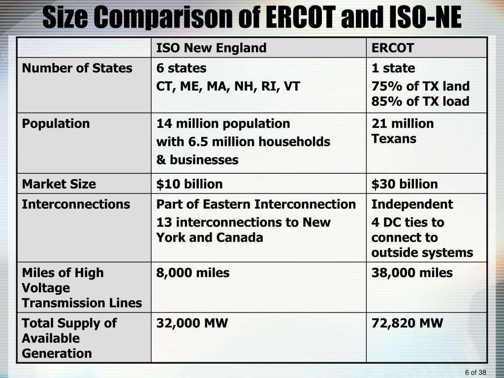 Size Comparison of ERCOT and ISO-NE
